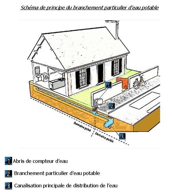 Demander un branchement l 39 eau potable et ou au tout l 39 gout ass - Compteur gaz individuel ...